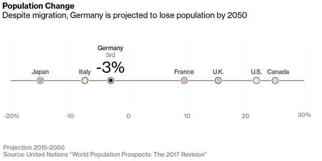 Dân số Đức sẽ suy giảm 3% vào năm 2050