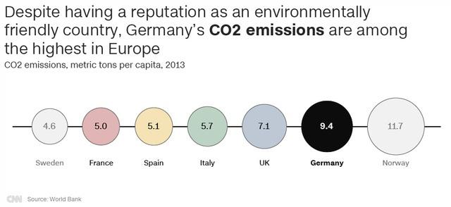 Dù nổi tiếng là một quốc gia thân thiện với môi trường, khí thải CO2 của Đức nằm trong nhóm cao nhất ở châu Âu (Nguồn: CNN/World Bank)