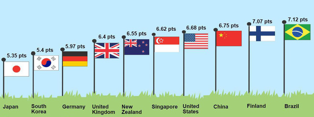 Đánh giá xếp hạng chất lượng giáo viên của Global Teacher Status. Phần Lan đứng thứ 2!