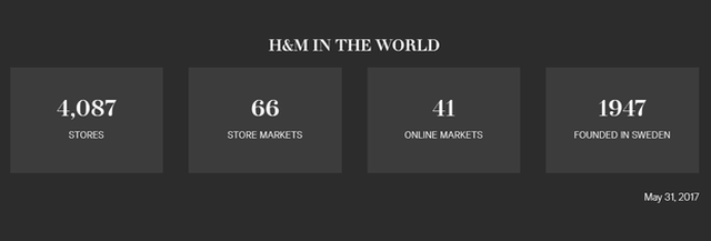 Tính đến tháng 5/2017, H&M đã có tổng cộng 4.087 cửa hàng trải dài trên 66 quốc gia.