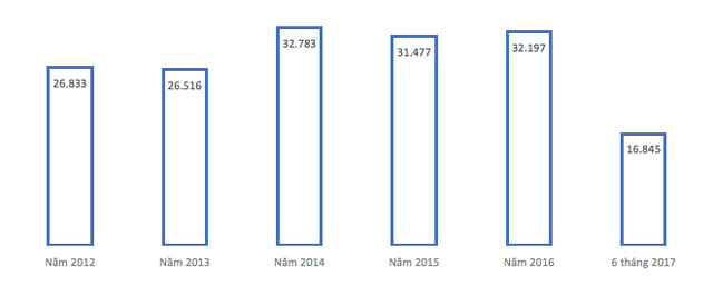 Tổng vốn đầu phát triển trên toàn địa bàn (tỷ đồng).