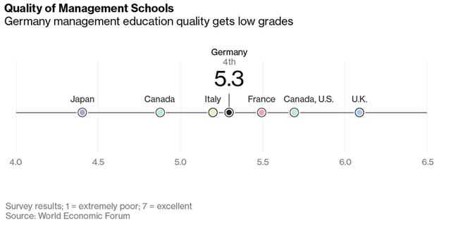 Chất lượng các trường quản lý của Đức không cao