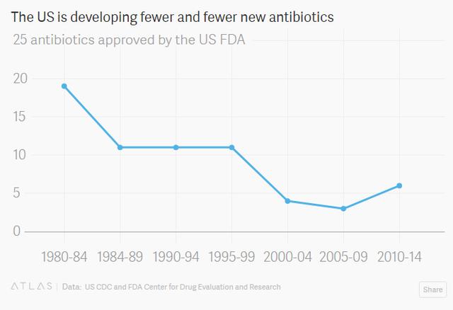 Mỹ đang ngày càng phát triển ít kháng sinh mới hơn