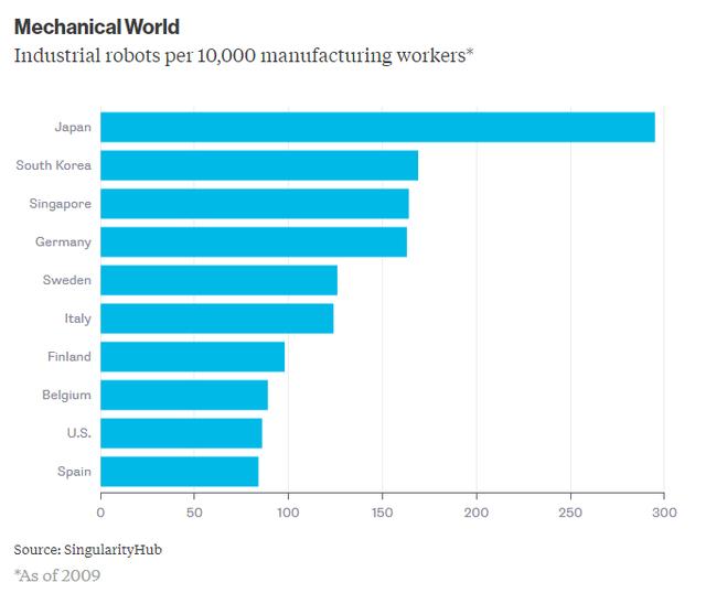 Số máy móc trên 10.000 lao động tại các nước