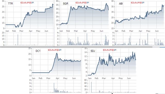 Diễn biến giá cổ phiếu trong 6 tháng gần đây.