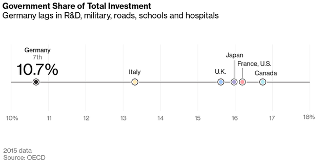 Đức cũng đứng cuối nhóm G7 về đầu tư cho công nghệ, cơ sở hạ tầng, trường học...