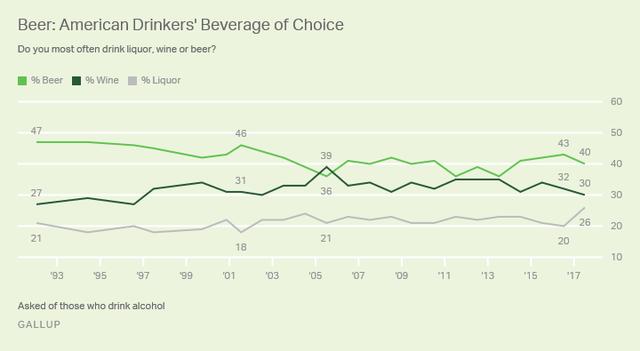 Xu hướng tiêu thụ bia đang giảm dần, trong khi xu hướng rượu vang đang gia tăng