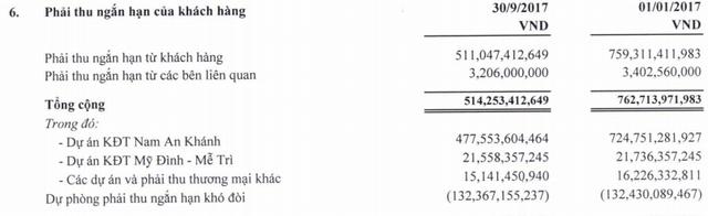 Vẫn chưa kinh doanh các dự án BĐS, Sudico quý 3 báo lãi nhờ hoàn nhập dự phòng - Ảnh 2.