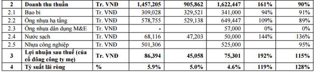 Cơ cấu doanh thu năm 2016 của Nhựa Đồng Nai.