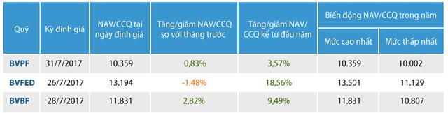 Tháng 7, quỹ đầu tư cổ phiếu triển vọng Bảo Việt (BVPF) đã rót thêm tiền vào cổ phiếu ngành cao su, dược, vận tải…
