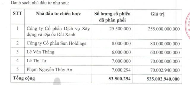 Danh sách 5 nhà đầu tư trong đợt phát hành 53,5 triệu cổ phiếu riêng lẻ của LDG