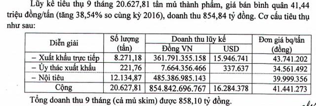 Cao su Phước Hòa (PHR): 9 tháng lãi trước thuế 284 tỷ đồng, vượt 5% chỉ tiêu lợi nhuận cả năm - Ảnh 1.