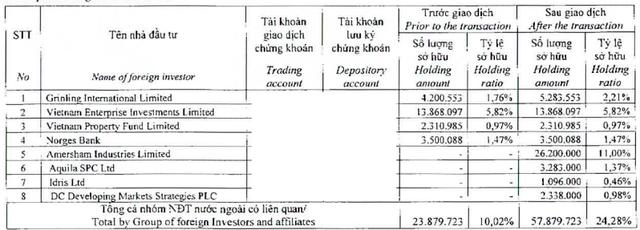 Hàng loạt quỹ khác thuộc nhóm DragonCapital đã gom hàng.
