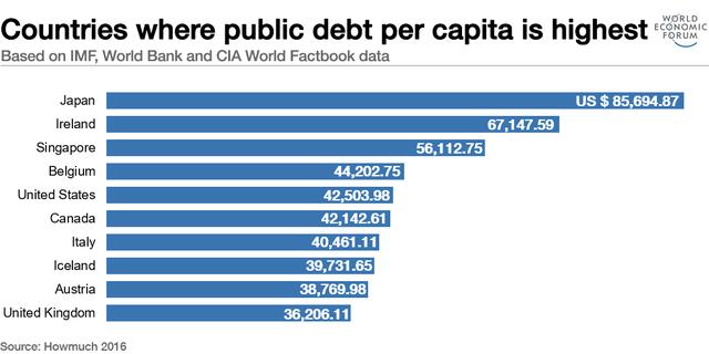 Những nước có tỷ lệ nợ công bình quân đầu người cao nhất. Nguồn: World Economic Forum