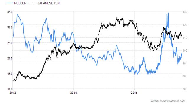 Bên cạnh việc gắn chặt với giá dầu, giá cao su thế giới còn phụ thuộc rất lớn vào sự biến động của đồng Yên
