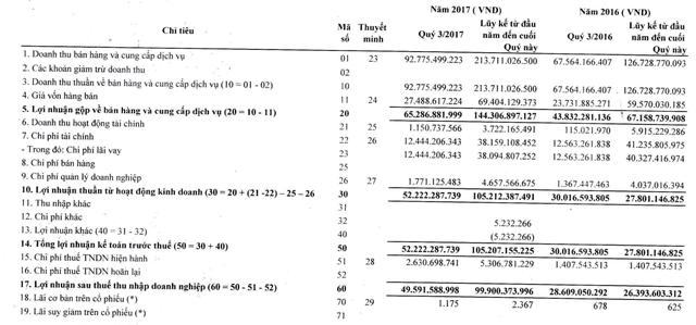 Thời tiết thuận lợi, Thủy điện Sê San 4A lãi 50 tỷ đồng trong quý 3, tăng 72% so với cùng kỳ - Ảnh 1.