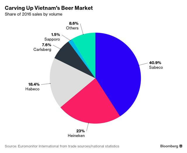 Thị phần của các hãng bia ở Việt Nam năm 2016, tính theo doanh số bán hàng. (Nguồn: Bloomberg)