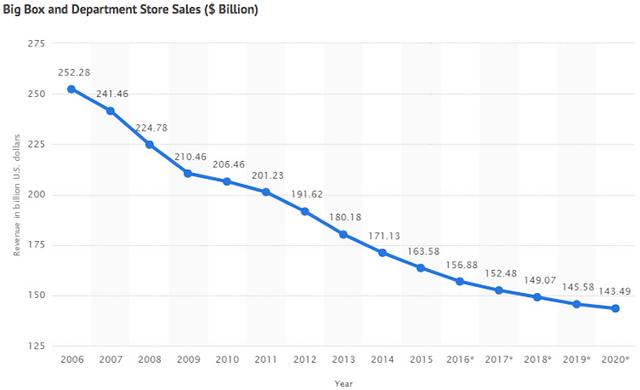 Doanh thu đến từ các cửa hàng lớn và trung tâm thương mại lao dốc trong 10 năm qua.