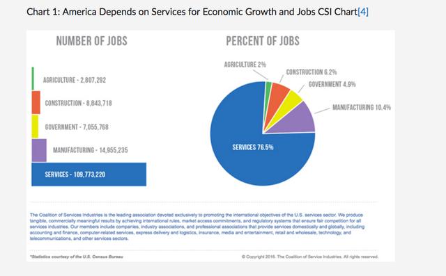 Có tới 76,5% lao động Mỹ làm việc trong ngành dịch vụ, so với mức 10,4% của ngành sản xuất.