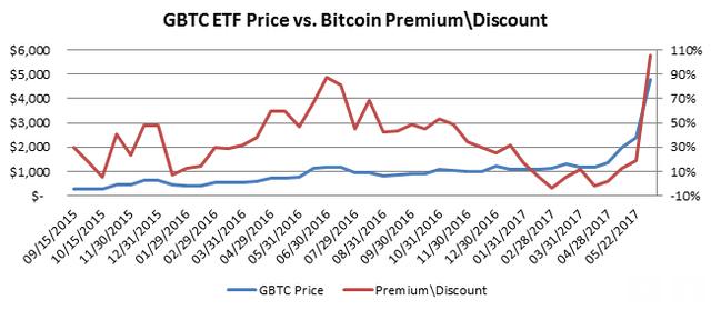 Giá cổ phiếu GBTC ETF so với mức premium/discount của bitcoin