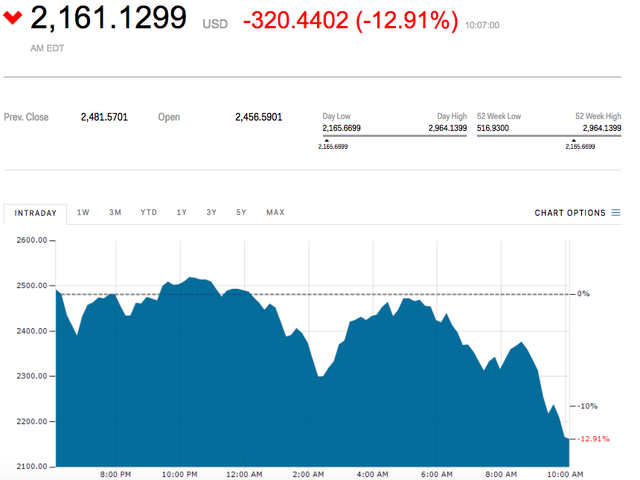 Bitcoin giảm 12,9% xuống còn 2.161 USD.