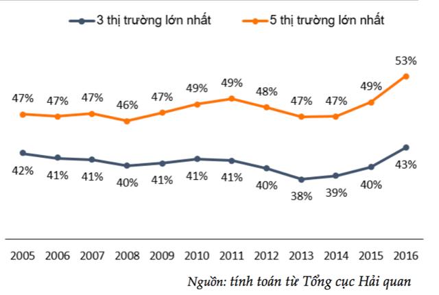 Tỷ trọng kim ngạch xuất khẩu của các thị trường xuất khẩu lớn nhất của Việt Nam (% tổng kim ngạch xuất khẩu)