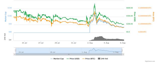 Biến động giá của bitcoin cash kể từ khi ra mắt. Nguồn: Coinmarketcap