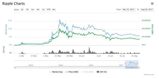 Hiện nay giá của ripple đạt mức 0,15 USD và đứng ở vị trí thứ 4 trên thị trường về vốn hoá