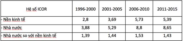 ICOR của đầu tư Nhà nước bình quân các giai đoạn 1996-2015, nguồn: Viện Nghiên cứu QLKTTƯ