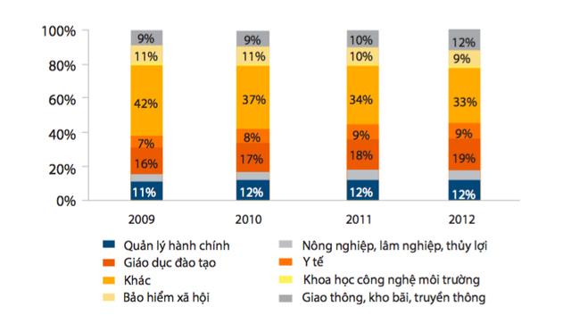 Chi tiêu theo lĩnh vực (%), nguồn: Bộ Tài chính