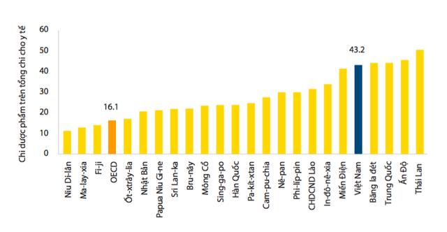 Tỷ lệ chi tiêu cho dược phẩm tương đối cao so với các quốc gia so sánh và mức bình quân của OECD, nguồn: OECD (2014)