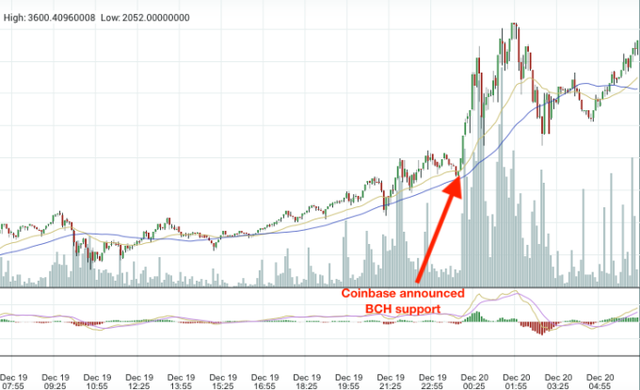 Giá bitcoin cash tăng vọt sau thông báo của Coinbase.