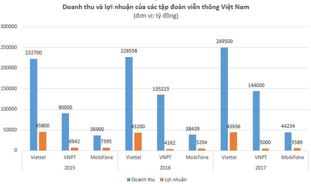 Doanh thu và lợi nhuận của Viettel, VNPT và MobiFone giai đoạn 2015 - 2017. (Doanh thu của MobiFone là số liệu ước tính)