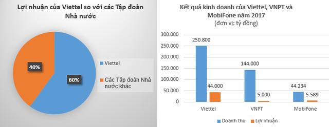 Doanh thu, lợi nhuận của Viettel so với ngành Viễn thông và các Tập đoàn Nhà nước khác. (Số liệu cập nhật có thể thay đổi)
