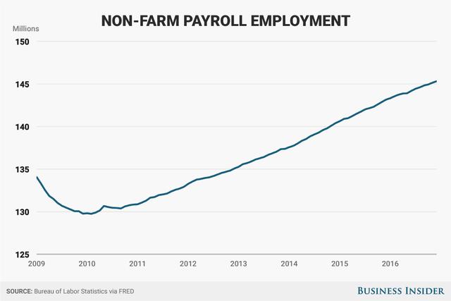 Kể từ khi ông Obama nhậm chức vào đầu năm 2009, nền kinh tế Mỹ có thêm 11.250.000 việc làm phi nông nghiệp.