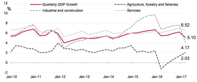 Tăng trưởng GDP hàng quý (YoY). Nguồn: TCTK