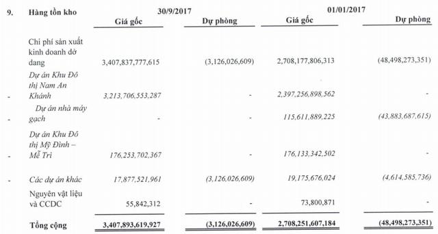 Vẫn chưa kinh doanh các dự án BĐS, Sudico quý 3 báo lãi nhờ hoàn nhập dự phòng - Ảnh 3.