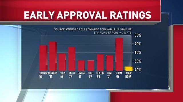 Tổng thống Trump có số người ủng hộ thấp kỷ lục so với một tân tổng thống Mỹ.