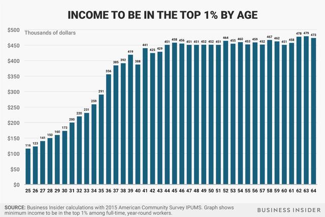 Thu nhập tối thiểu để lọt top 1% người giàu nhất từng độ tuổi.