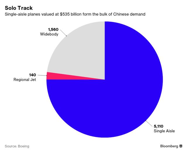 Máy bay một hành hang chiếm tới 75% nhu cầu của thị trường Trung Quốc.