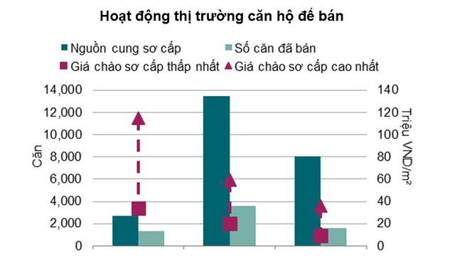 Qua biểu đồ trên cho thấy, số căn hộ bán được so với nguồn cung trên thị trường chiếm tỷ trọng rất ít, đặc biệt là phân khúc trung cao cấp. Nguồn: Savills Việt Nam.