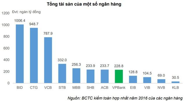 Nguồn: Bản cáo bạch VPBank