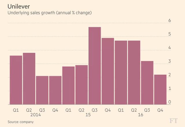 Tăng trưởng doanh thu của Unilever trong các năm gần đây (%). Nguồn: Financial Times.