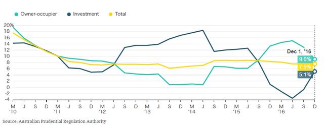Các khoản vay đầu tư kinh doanh bất động giảm trong khi các khoản vay cho người mua nhà để ở tăng.