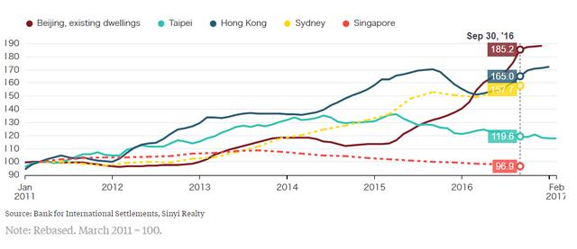 Giá bất động ản tại Bắc Kinh, Đài Bắc, Hong Kong, Sydney và Singapore trong 7 năm gần đây.