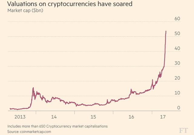 Tổng giá trị vốn hóa của thị trường tiền tệ ảo đã tăng phá mốc kỷ lục 50 tỷ USD