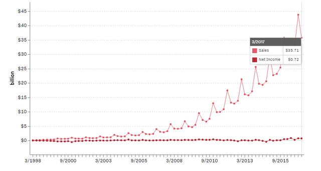 Doanh thu và thu nhập ròng của Amazon qua từng năm. Nguồn: FactSet.