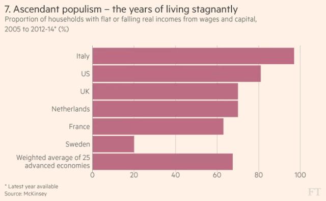 Tỷ lệ dân số có  thu nhập thực tế không tăng hoặc thậm chí giảm ở một số nước.