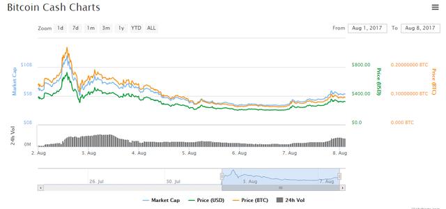 Biểu đồ giá bitcoin cash kể từ ngày giao dịch đầu tiên đến nay. Nguồn: Coin Market Cap