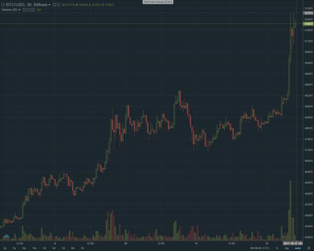 Lần đầu tiên trong lịch sử chạm đỉnh 5.200 USD, liệu có phải bitcoin sắp bước vào giai đoạn điều chỉnh? - Ảnh 2.